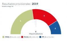 Resultados electorales en El Burgo.