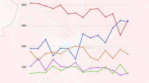 Tanto por mil de voto en cada colegio electoral en Soria