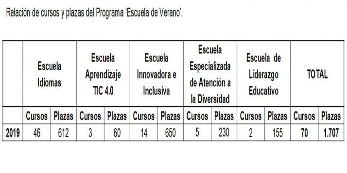 Relación de los cursos y plazas convocados
