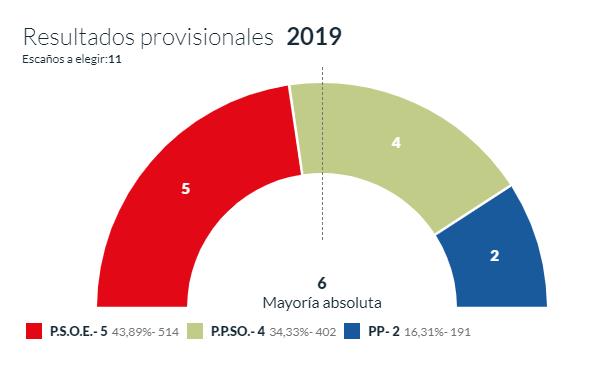 Resultados electorales en San Leonardo.