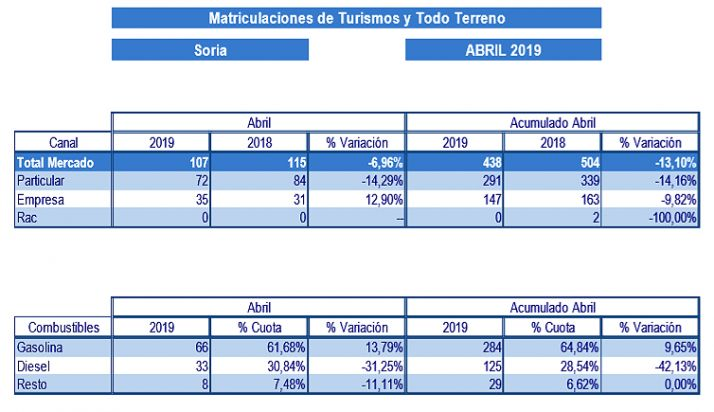 El mercado automóvilístico en la provincia de Soria este abril.