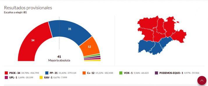 Ciudadanos tendrá la llave de la Junta para hacer presidente a Tudanca o Mañueco