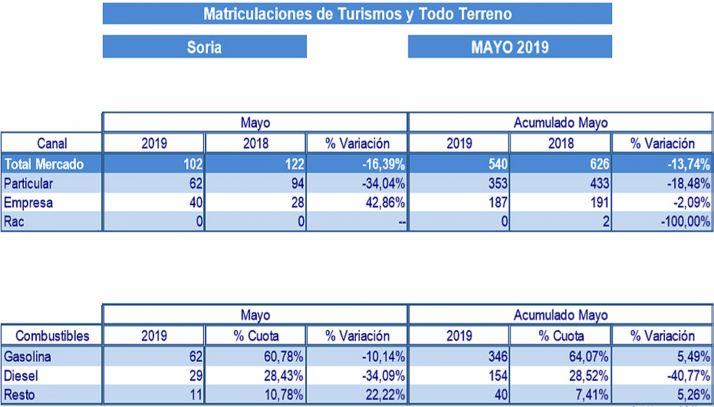 Datos de las matriculaciones en la provincia de Soria.