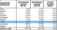Desglose por provincias en la campaña IRPF 2018 en la región. /SN
