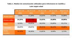 Foto 3 - La prensa online es ya la segunda opción informativa para los castellano-leoneses