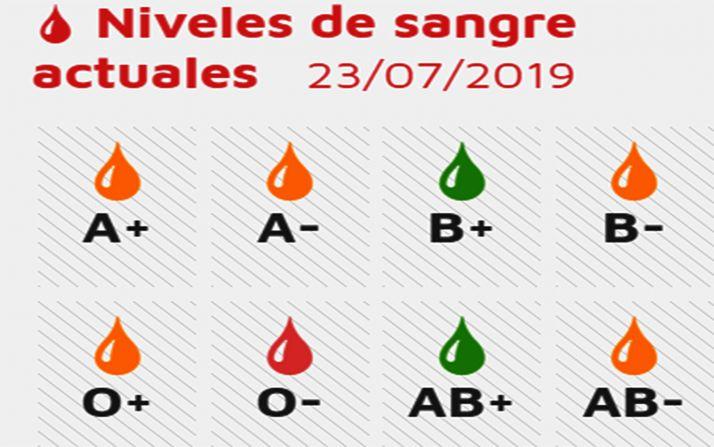 Foto 1 - Urgen a aumentar las reservas de sangre