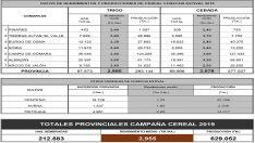Datos de la campaña en la provincia ofrecidos por ASAJA Soria.