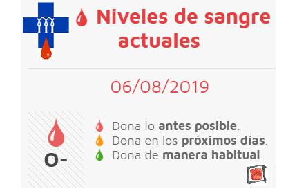 Necesidades de sangre en Soria.
