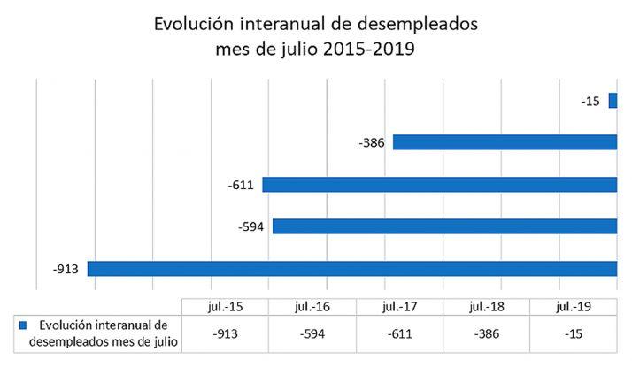 Foto 1 - Concluido julio, FOES ve 'ralentización' en el descenso del paro