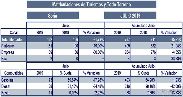 Estadística del mercado automovilístico nuevo en la provincia de Soria.