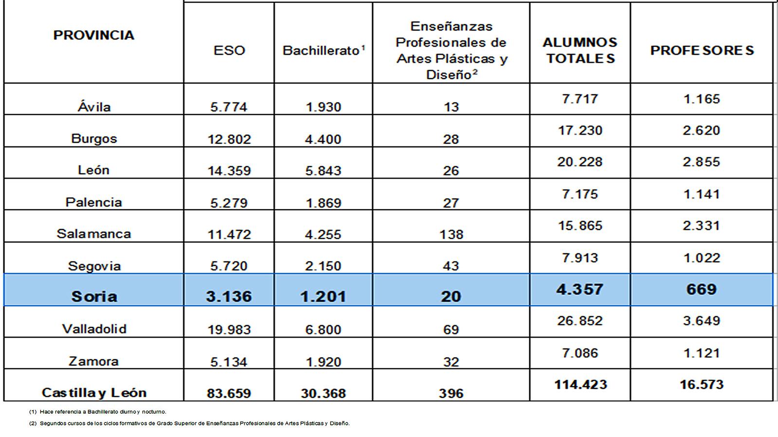 114 423 Estudiantes De Secundaria Bachillerato 2º Curso De