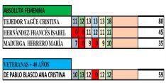 La clasificación en féminas para esta 1ª Copa provincial.