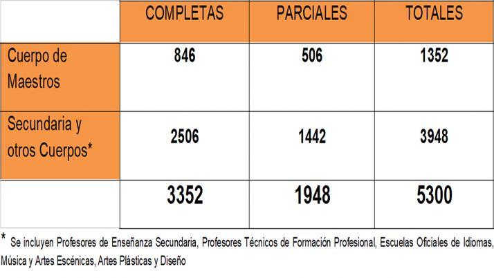 Datos del recuento de interinidad para este curso según CSIF.