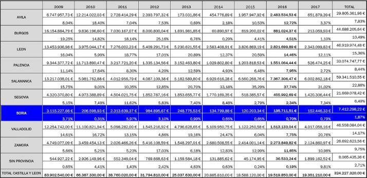 El reparto de los FCI en los últimos diez años, según el PSOE.