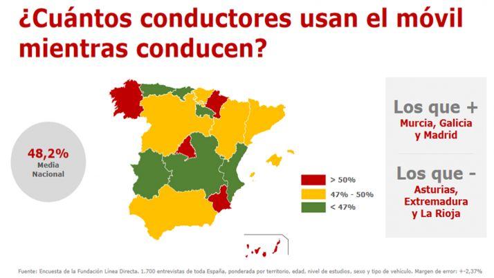 Foto 1 - Más de 111.800 conductores castellano-leoneses reconocen haberse hecho 'selifies' conduciendo