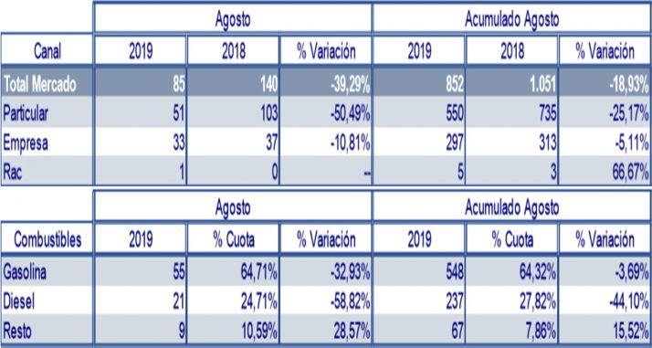 La estadística de matriculaciones de este agosto.