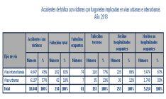 Datos nacionales sobre la siniestralidad de este tipo de vehículos en 2019. /DGT