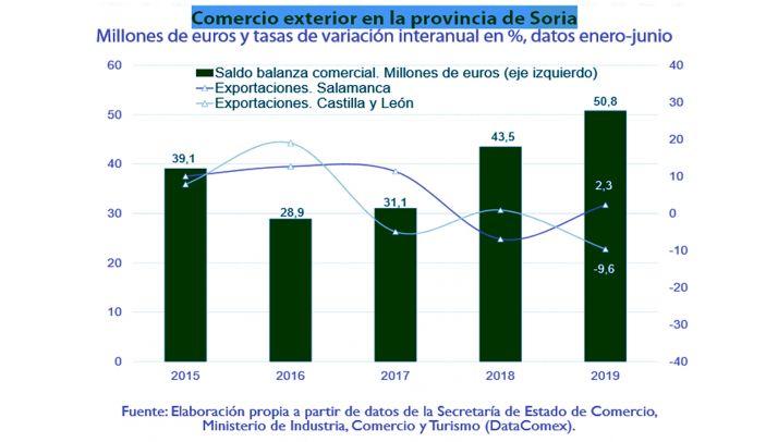Gráfico sobre el comercio exterior durante el segundo trimestre de este 2019.