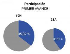 Participación electoral en Soria a las 14:00 horas.