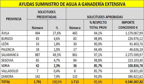 Distribución de las ayudas por provincias.