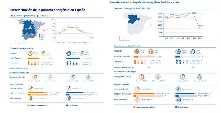 Foto 1 - Uno de cada siete hogares castellano-leoneses en situación de pobreza energética tiene personas desempleadas