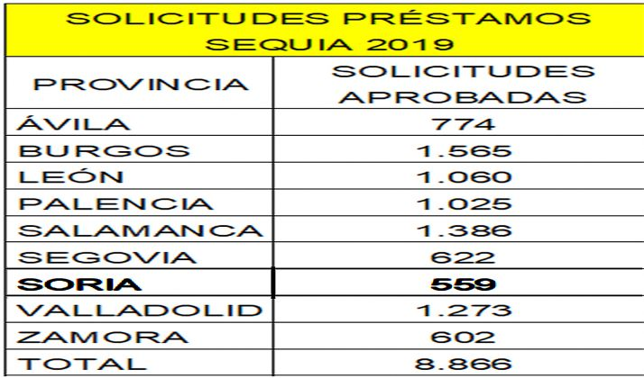 Cuadro provincializado de la asignación de préstamos.