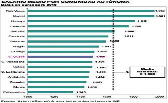 Tabla salarial por comunidades autónomas. /Adecco