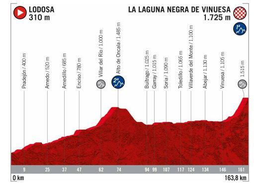 Libro de ruta: Así serán las 2 etapas sorianas de la Vuelta a España 2020