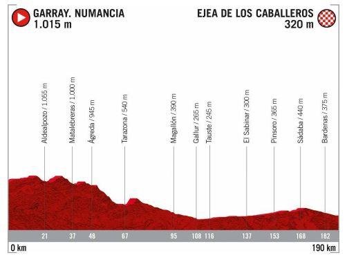 Foto 2 - Libro de ruta: Así serán las 2 etapas sorianas de la Vuelta a España 2020