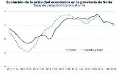 Evolución de la actividad económica provincial. /Unicaja Banco