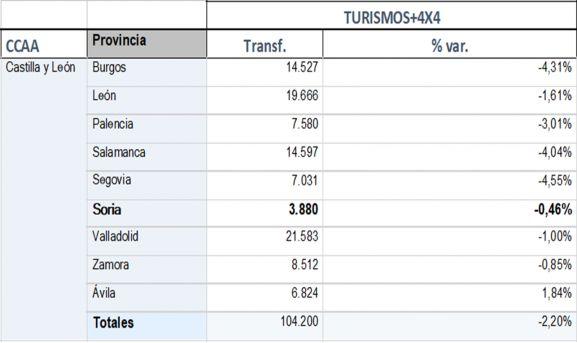 Tabla comparativa por provincias sobre las transferencias de vehículos usados. /Faconauto