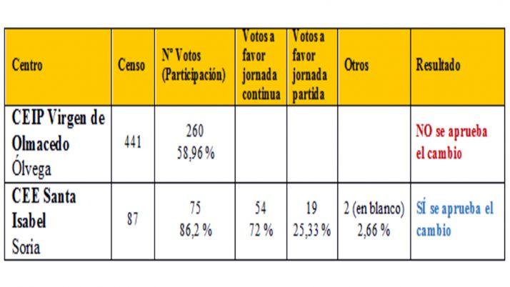 Resultados de las votaciones.