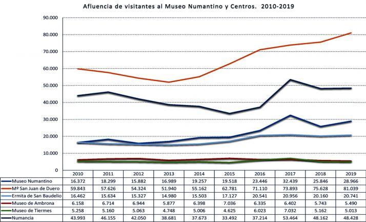 Gráfico con las visitas al museo y centros dependientes.