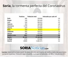 Coronavirus en Soria.
