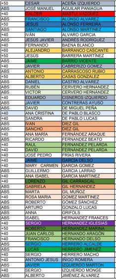 Foto 5 - Primera clasificación y listado de inscritos en la II Copa Soriana de Carreras de Montaña