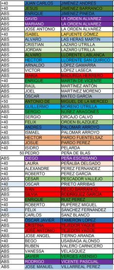 Foto 4 - Primera clasificación y listado de inscritos en la II Copa Soriana de Carreras de Montaña