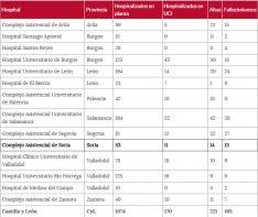 La situación del COVID-19 por centros hospitalarios