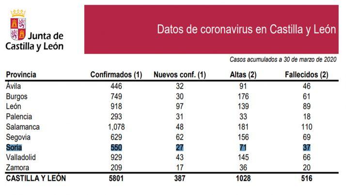 Foto 2 - DATOS OFICIALES: 27 casos nuevos elevan a 550 las personas confirmadas con COVID-19 en Soria