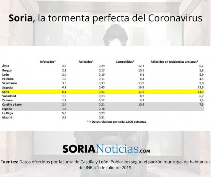 Soria: la tormenta perfecta del Coronavirus