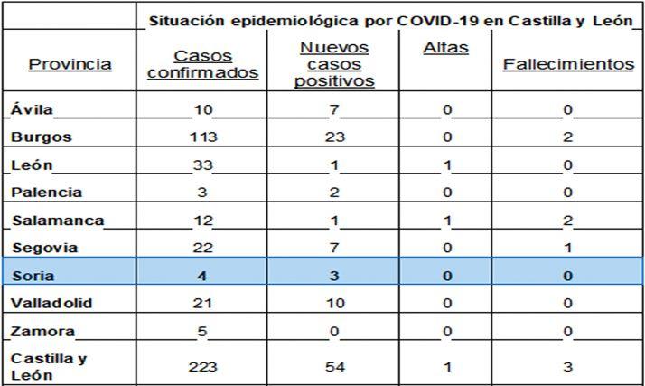 Estadística oficial ofrecida por la Junta pasado este mediodía.