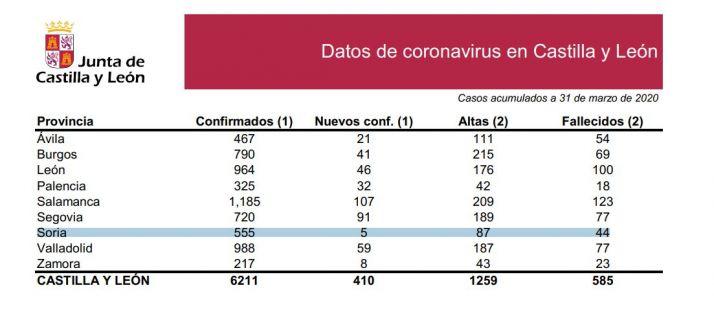 Foto 1 - DATOS OFICIALES: Soria confirma solo 5 casos y alcanza los 44 fallecidos