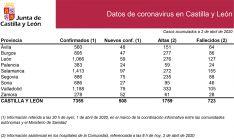 Estadística de la situación a fecha de 2 de abril
