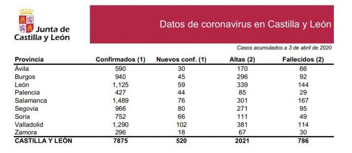 Foto 1 - DATOS OFICIALES: 66 casos nuevos en Soria. Total de infectados 752, 49 fallecidos