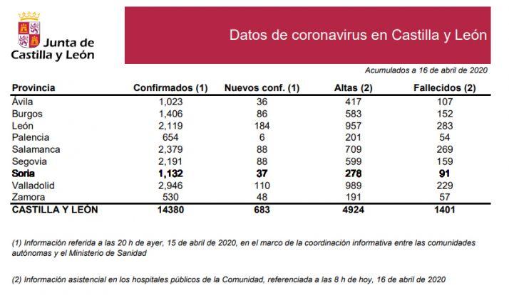La estadística del COVID-19 de este jeuves 16 de abril.