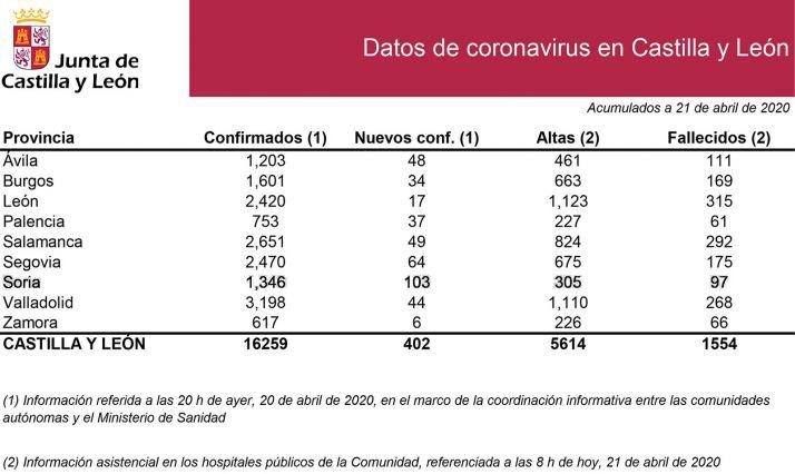 Datos de la situación de la epidemia.