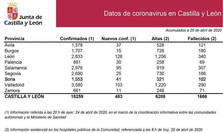 Estadísticas del COVID-19 para este sábado.