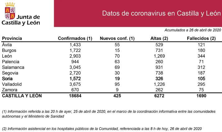 Estadísticas del COVID-19 para este domingo.