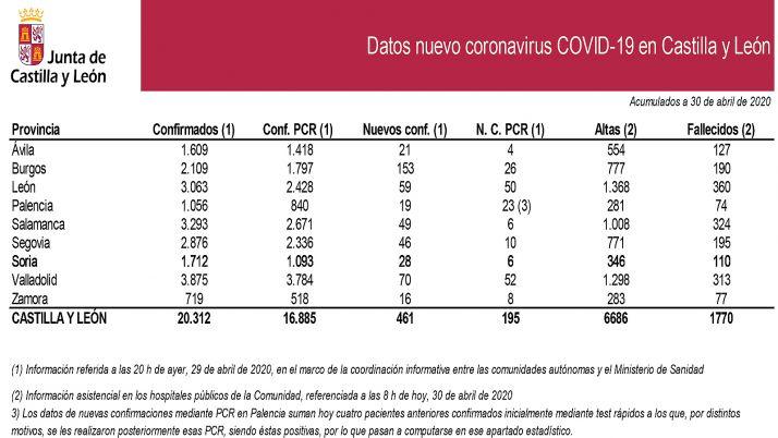 Datos del COVID-19 de este viernes.