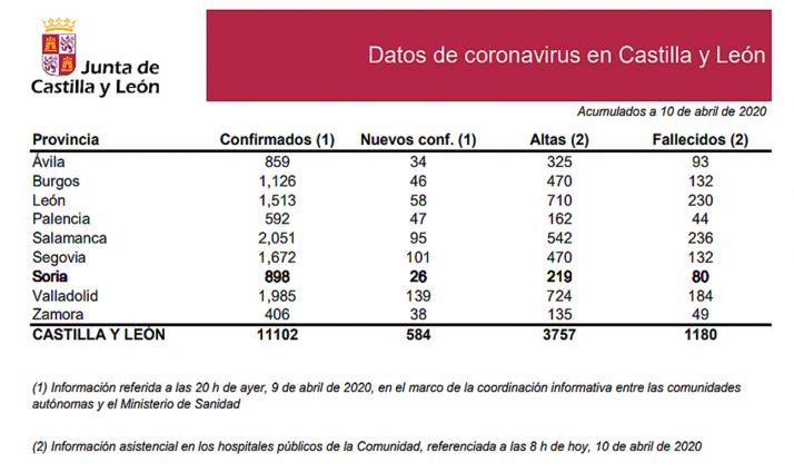 La estadística del coronavirus para este Viernes Santo.
