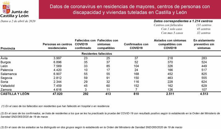 Datos referidos a residencias a día 2 de abril